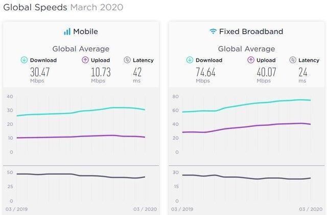 رتبه اینترنت ایران بین تمام کشورهای جهان