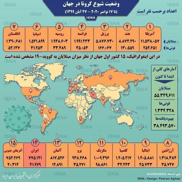 آمار کرونا در دنیا تا 27 آبان، عبور از مرز 55 میلیون (اینفوگرافیک)